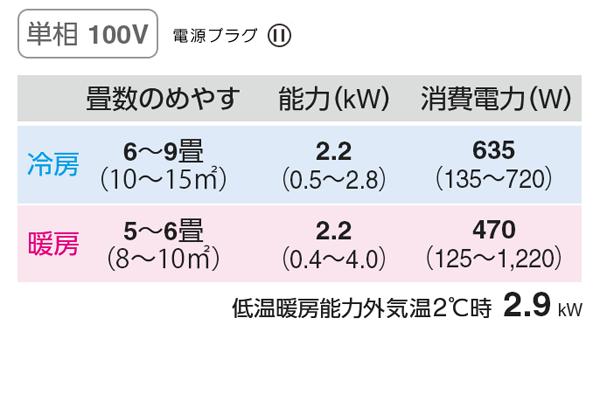 パナソニック未使用品 2.2kwルームエアコンCS-227CF-W詳細画像4